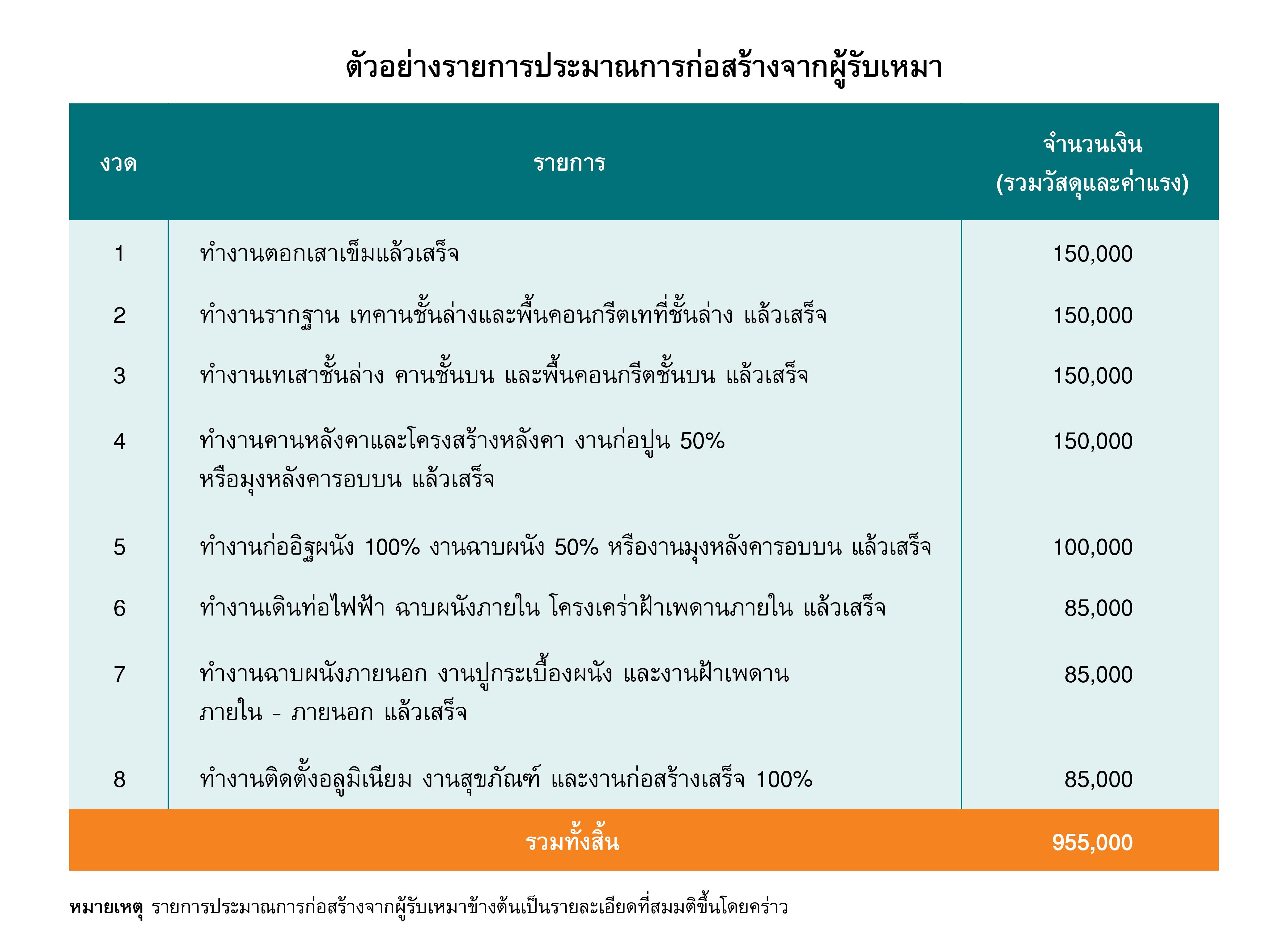 ตัวอย่างรายการประมาณการก่อสร้างจากผู้รับเหมา-01